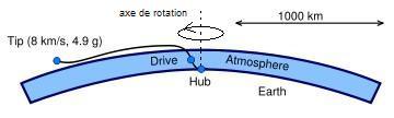 L'Aerovator, un dérivé de l'ascenseur spatial moins exigeant 360px-Aerovator