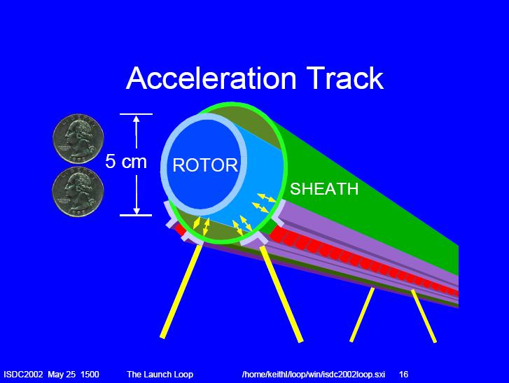 The Launch Loop (la boucle de lancement) Acceleration%20Track