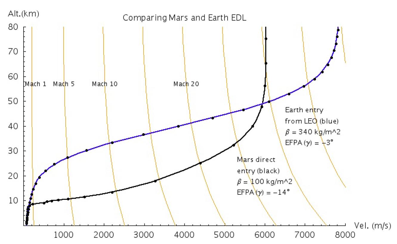 [SpaceX] Actualités et développements du Raptor, du lanceur et des vaisseaux de l'ITS - Page 2 Comparing-Mars-and-Earth-EDL